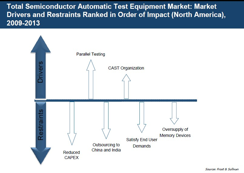 Ate Semiconductor Testing : North american semiconductor automatic test equipment ate