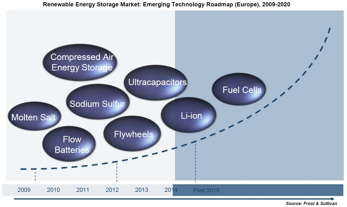 Molten Salt Battery : Chart