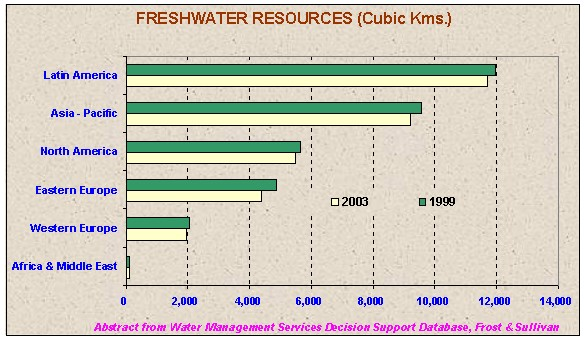 fresh water resources The map shows the top ten countries with the largest renewable water supply brazil tops the list, followed by the russian federation and the united states scroll down to know more about which countries are included in the top ten list amid the scarcity and disparity of water resources, only a.