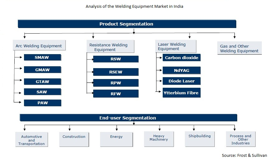 welding machinery market in india to The report welding machinery market in india to 2021 - market size, development, and forecasts offers the most up-to-date industry data on the actual market situation, and future outlook for welding machinery in india.