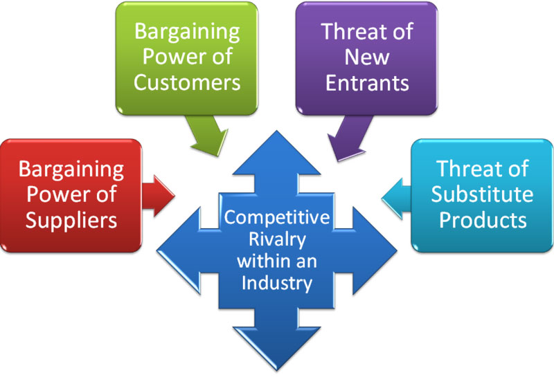 definitions from porter s five forces Now that you know a little bit about the airline industry from viewing our depest analysis, we will know give you further information on the industry using our porter's five forces analysis.