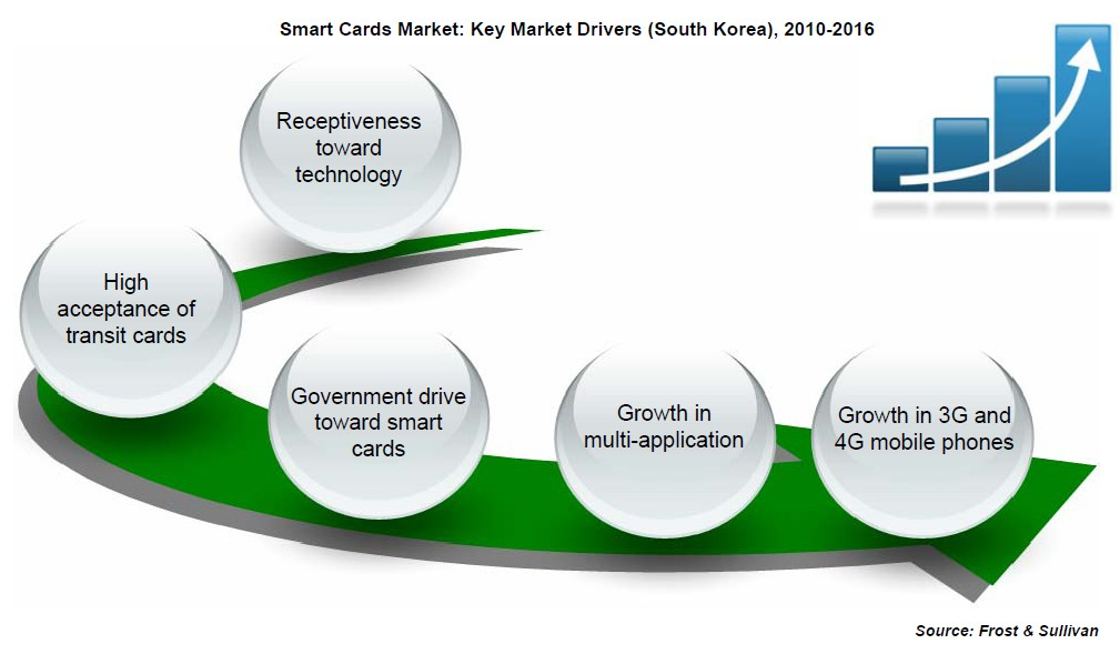 Forex smart charts