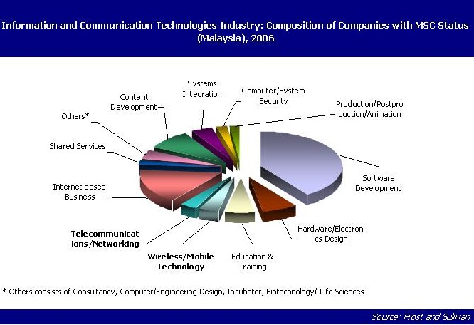 malaysia ict industry status Easily share your publications and get them in front of issuu's name: bbk malaysia industry report ict 2013 my/status_company ict sector malaysia 22.