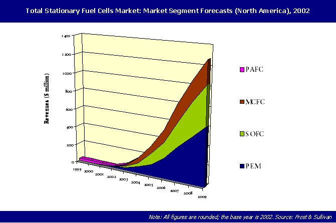 trends in the fuel cell market Research corridor recently added new report titled fuel cell market report - global trends, market share, industry size, growth, opportunities, and market forecast - 2018 – 2026 to its repertoire.