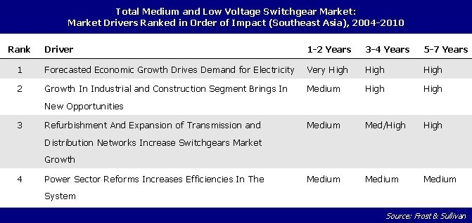 lv and mv switchgear market in The recovering southeast asian (sea) markets coupled with the economies growing at more than five percent due to improved domestic and export market conditions is driving the sales of medium voltage (mv) and low voltage (lv) switchgear devices in the region bilateral and multilateral trade .