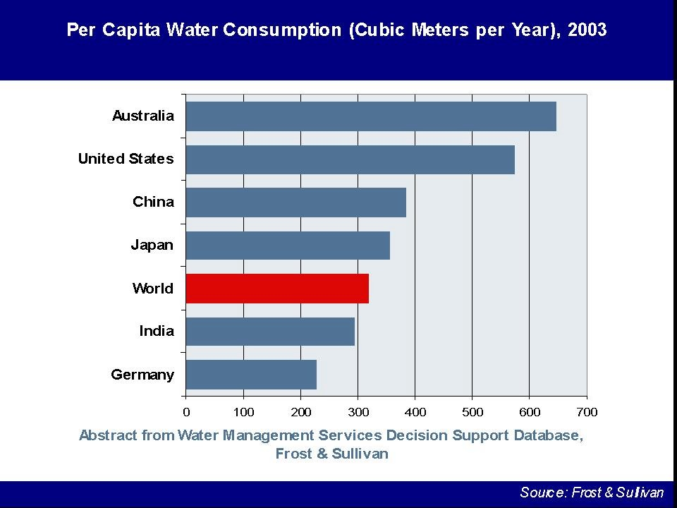 Drinking Water Consumption Per Day Per Person