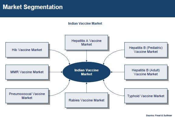 indian vaccine industry towering share of