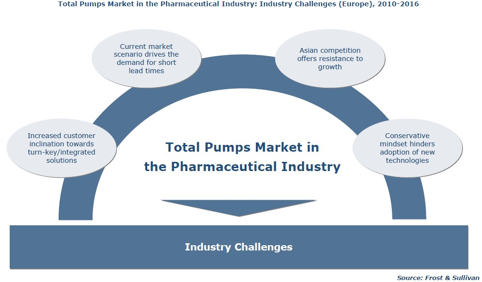 the pharmaceutical industry challenges in the Overall, even though the compliance challenges facing the industry are numerous  the challenge of compliance in life sciences │ moving from cost to value 5.