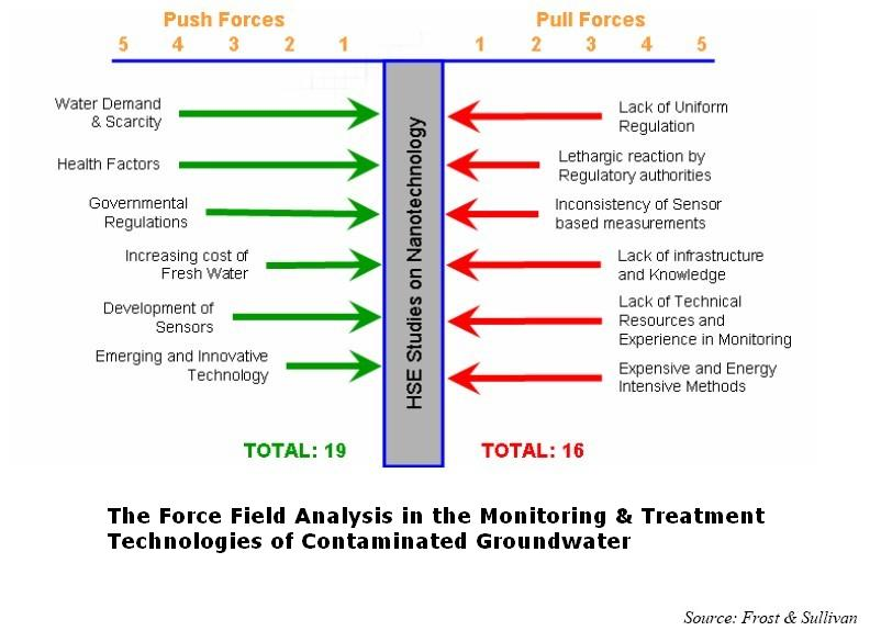 force field analysis diagram template - wastewater treatment diagram simple railroad diagram
