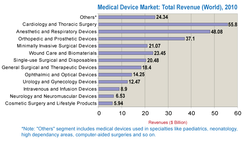 Medical Devices Market Medical Device Industry
