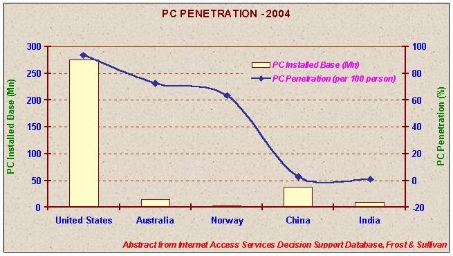 Personal computer adoption rate - capital market reforms sebi
